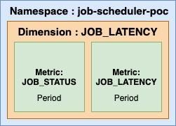 Metrics Composition